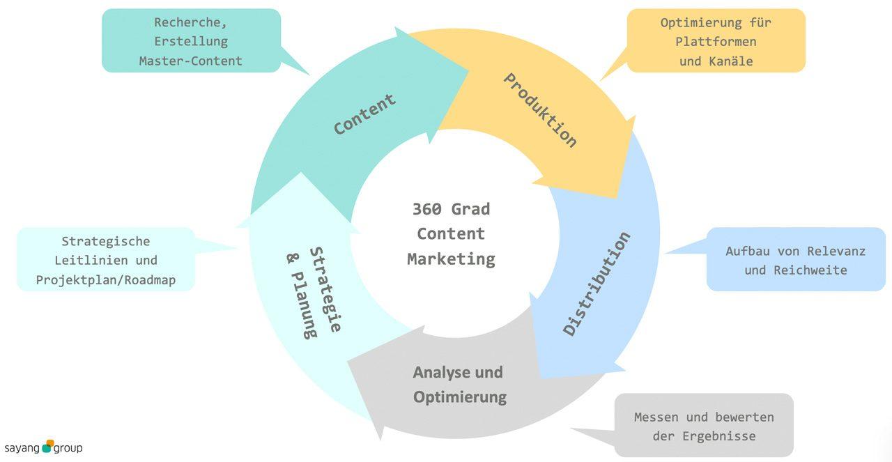 Agiles Arbeiten gehört zur Definition des digitalen Content Marketing dazu.